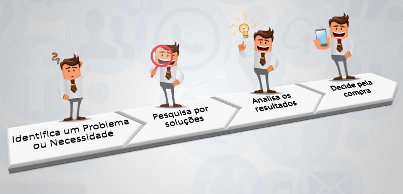 Jornada do Consumidor - www.agenciameta.com.br
