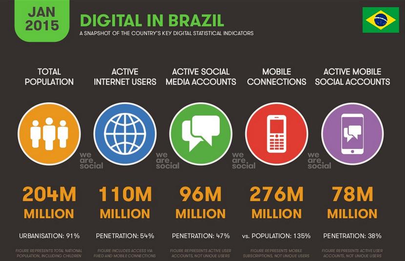 uso-da-internet-no-brasil-2015